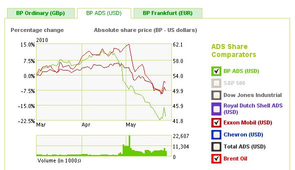 BP_USD